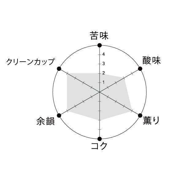 ツバキブレンド テイストグラフ