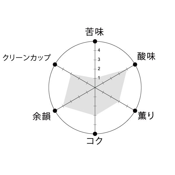 Rブレンド テイストグラフ