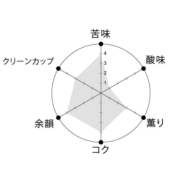 ダークハニーブレンド テイストグラフ