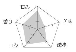 ブラックハニー テイストグラフ