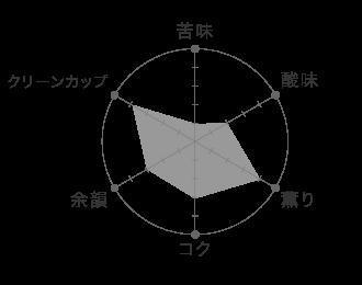 ミカサブレンド テイストグラフ